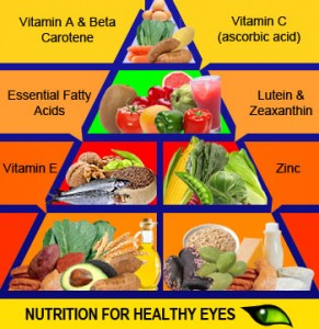 nutrition-for-healthy-eyes