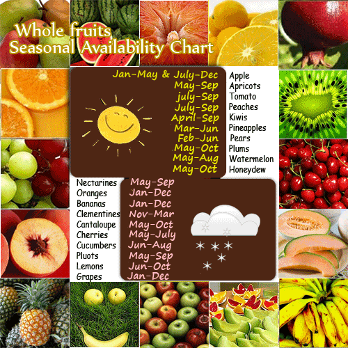 Fruits Season Chart By Month